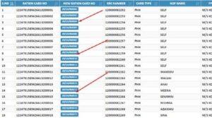 Arunachal Pradesh Ration Card List