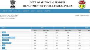 Arunachal Pradesh Ration Card List Circle