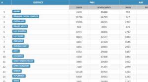 Arunachal Pradesh Ration Card List District
