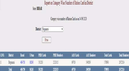 bihar ration card list 1